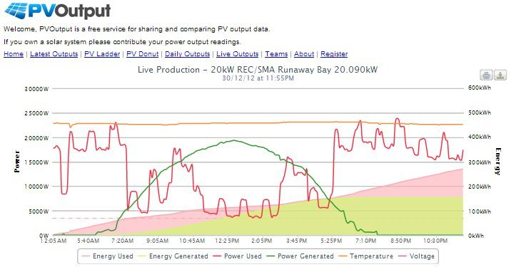 Click here to view the latest solar power monitoring output for this solar power system on PVOutput